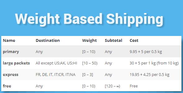 WooCommerce Weight Based Shipping v4.2.2