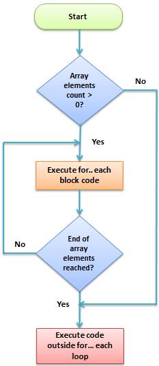 PHP Foreach Loop