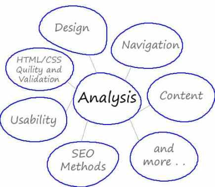 websites analysis