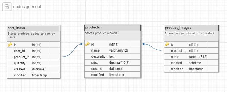 simple-php-mysql-shopping-cart-tutorial database design