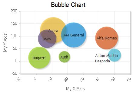 Bubble Chart - Charts 4 PHP