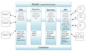 A simple POC using ASPNET Web API, Entity Framework