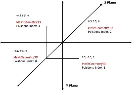 WPF 3D : Part 1 of n | Envoy Dragon的共享空间 欢迎大家(the spa