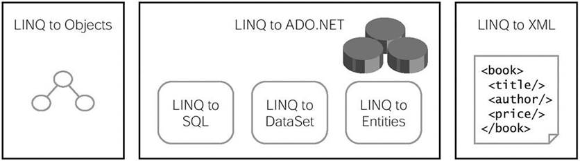 LINQ Interview Questions (All in One) – Code Teddy
