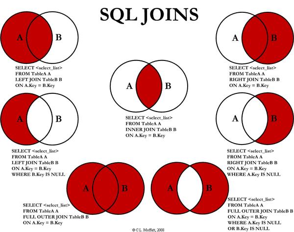 Venn Diagrams Of Sql Join Queries Via Data Visualization Google