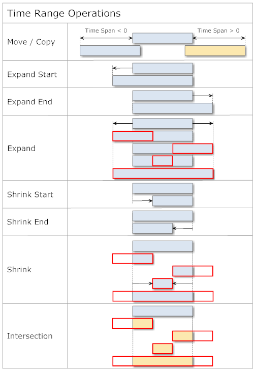 Time Range Operations