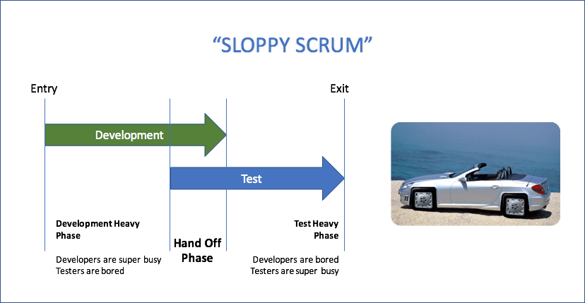 sloppy_scrum2 The Anatomy of a (Scrum) Sprint technology scrum agile