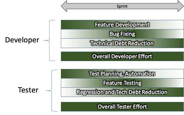 sprint_gradient The Anatomy of a (Scrum) Sprint technology scrum agile
