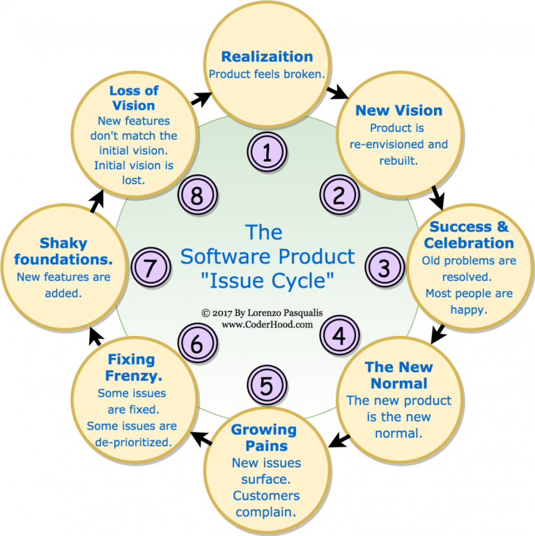 "The Software Product ""Issue Cycle"" Phenomenon"