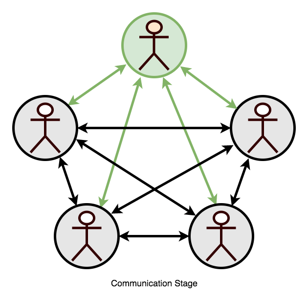 5-CommunicationStage-copy-1 The Stages of Teamwork Complexity work environment teams people
