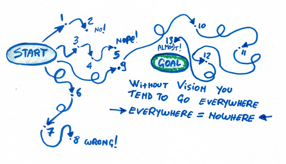 steps-without-vision Product Vision, Agile, and Going to the Moon vision products leadership innovation development process agile advice