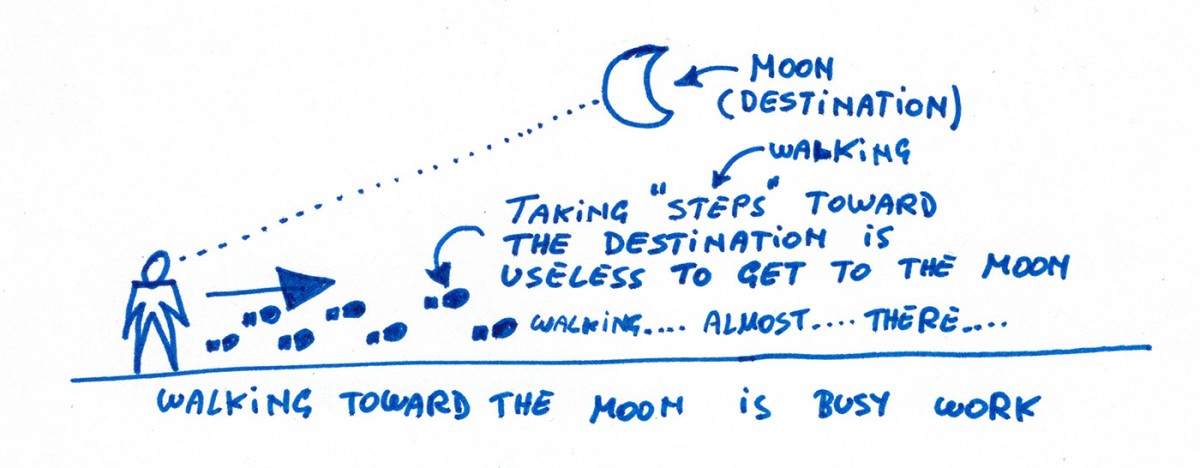 walking-toward-the-moon Product Vision, Agile, and Going to the Moon vision products leadership innovation development process agile advice