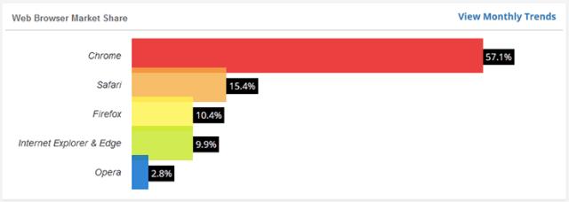 browser-market-share-stats