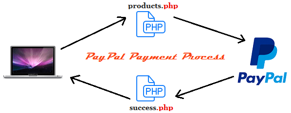 paypal-payment-process-php-codexworld