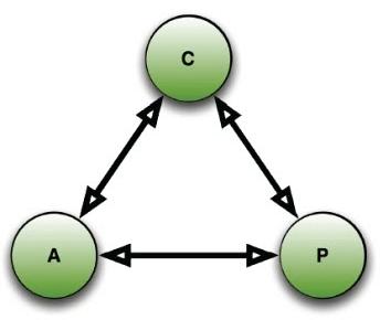 teoremaCAP