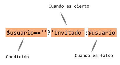 Operador ternario en php