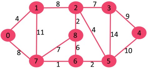 Greedy Algorithm in Data Structures with different data structure algorithms