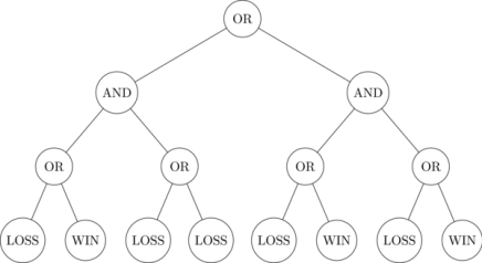 Randomized Algorithm in Data Structures with Different Types of Data Structure Algorithms