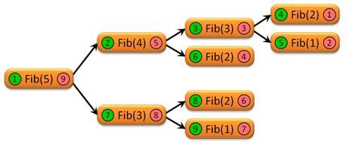 Types of Algorithms in Data Structures - Recursive Algorithm