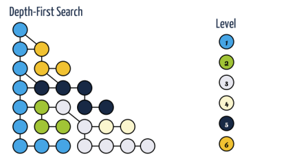 Depth First Search Algorithm in C Programming using Adjacency Matrix and Stack