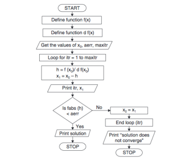 Newton Raphson Method Flowchart in Numerical Methods