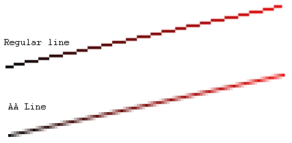 Xiaolin's Wu Line Algorithm For Anti-Aliased Line Drawing in Computer Graphics