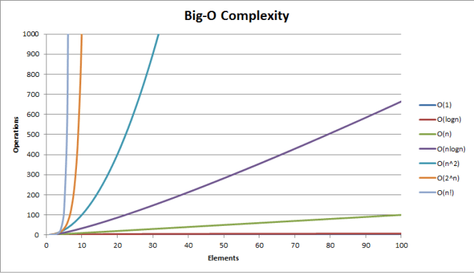 Big O notation with mathematical examples, explanation, complexity chart, categories