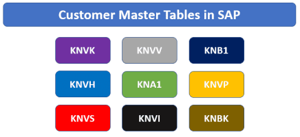 Customer Master Tables in SAP SD with Description