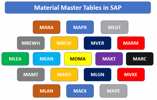 Material Master Tables in SAP with Description