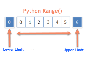 Python Range Function Example and Program