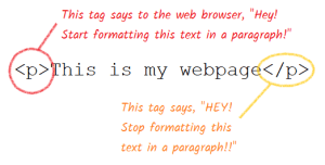 How HTML tags work