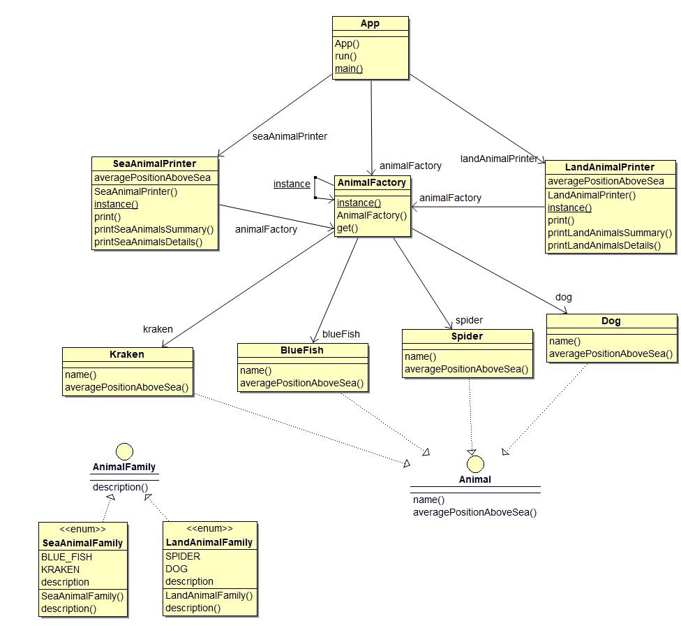 code model