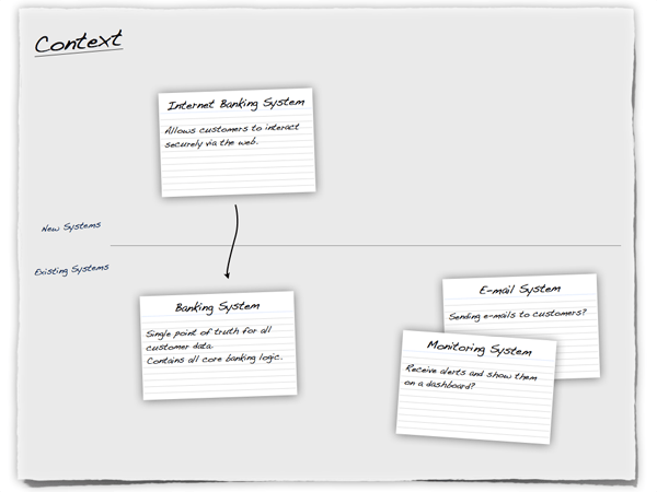 Software Architecture Document Guidelines Personal Wiki