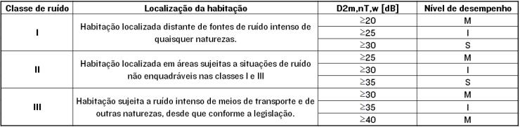 Diferença padronizada de nível ponderada da vedação externa , D2m,nT,w