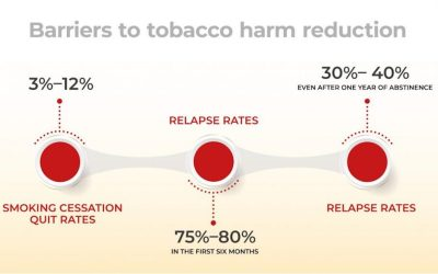 Do You really know what Tobacco Harm Reduction is?