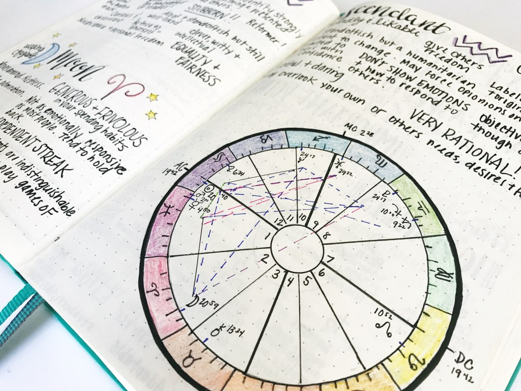 Bullet Journal Ideas Birth Chart My Site