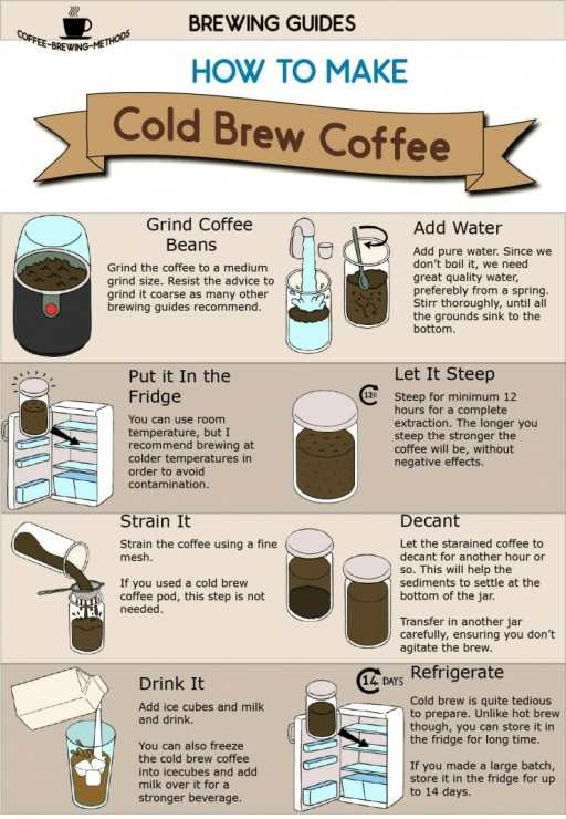 How To Make Cold Brew Coffee Infographic