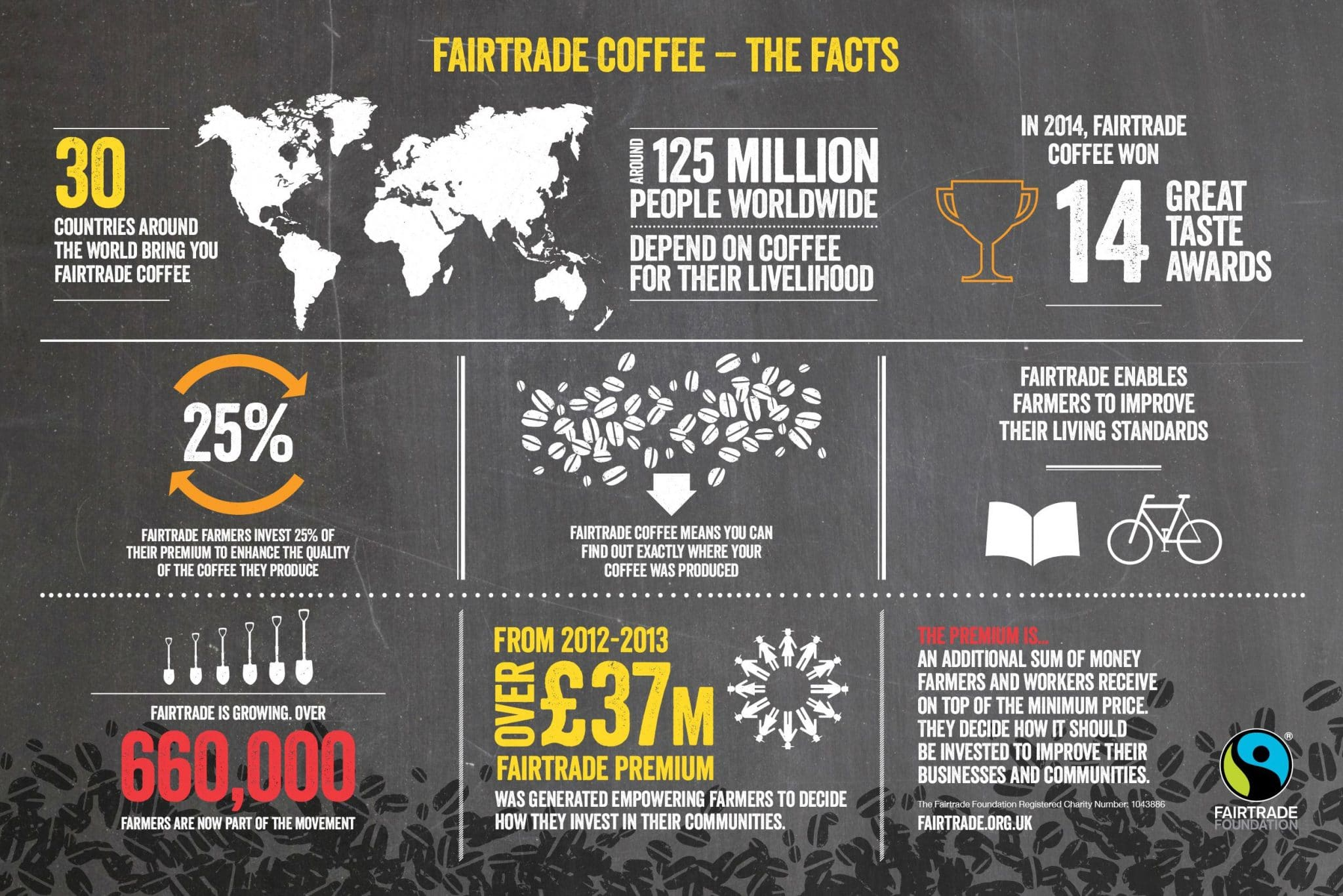 What is Fairtrade Coffee
