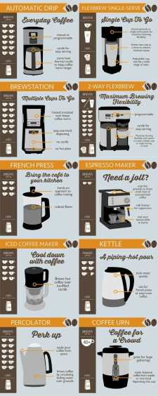 picking out a coffeemaker thats right for you