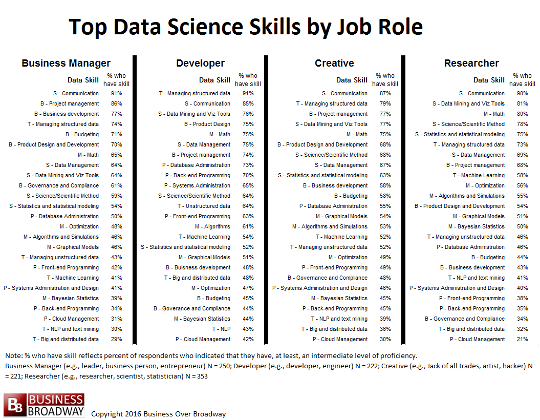 Data Scientist Job Requirements Coffeewithshiva