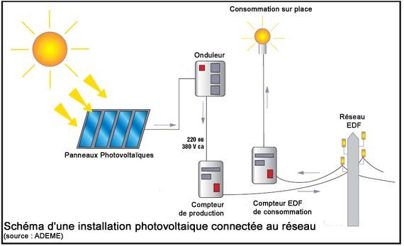 panneau photovoltaique anglais