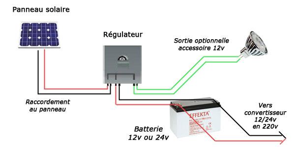 panneau photovoltaique avec onduleur integre