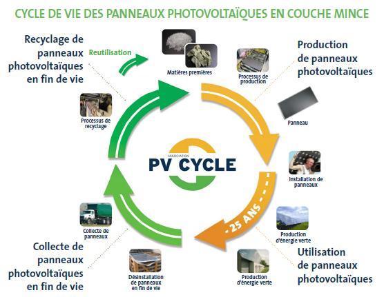 panneaux solaires recyclage