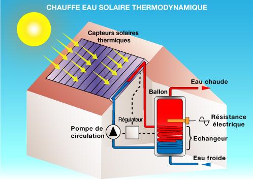 energie solaire inconvenient