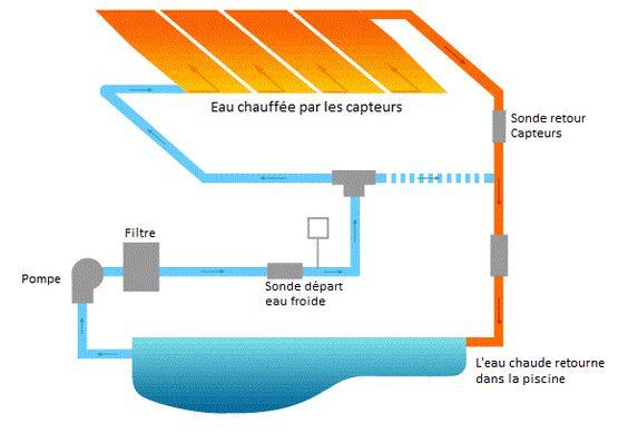 panneaux solaires souples