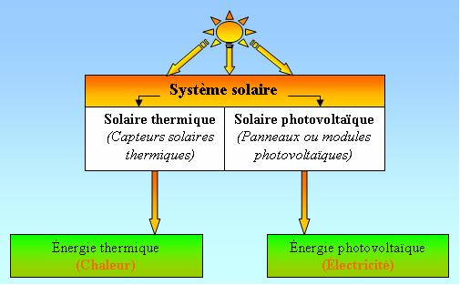 energie solaire indirecte