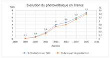 production photovoltaïque en france