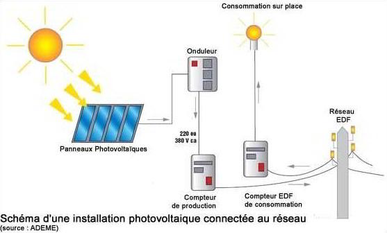 panneau photovoltaïque fonctionnement