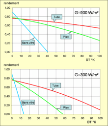 tableau thermocouple k