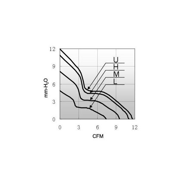 ventilateur chauffant 12v